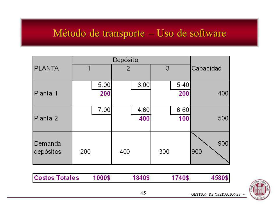Método de transporte – Uso de software