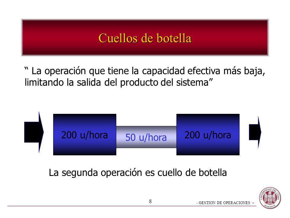 Cuellos de botella La operación que tiene la capacidad efectiva más baja, limitando la salida del producto del sistema