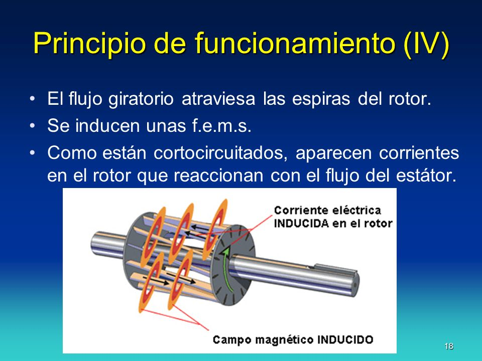 Principio de funcionamiento (IV)