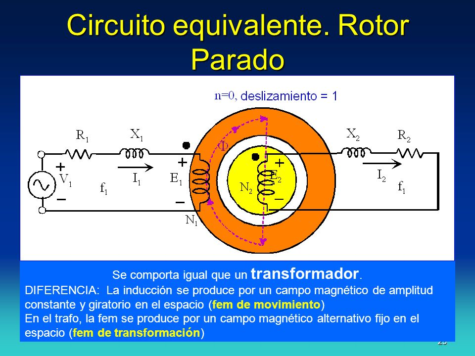Circuito equivalente. Rotor Parado