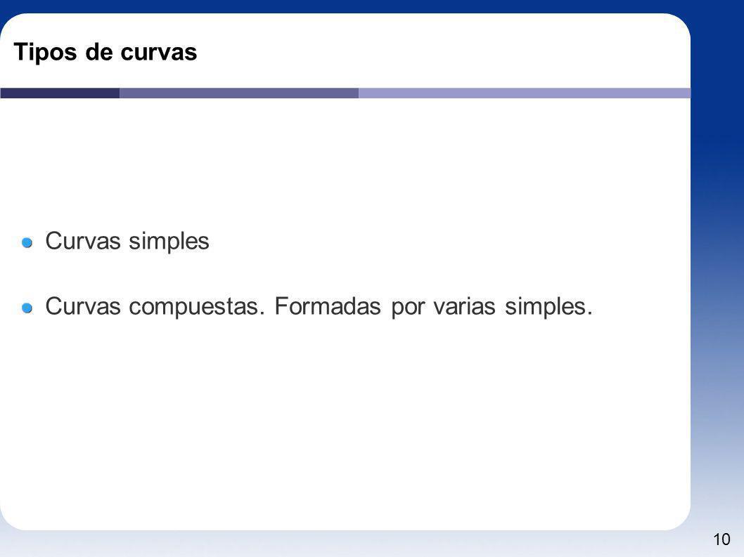 Tipos de curvas Curvas simples Curvas compuestas. Formadas por varias simples.