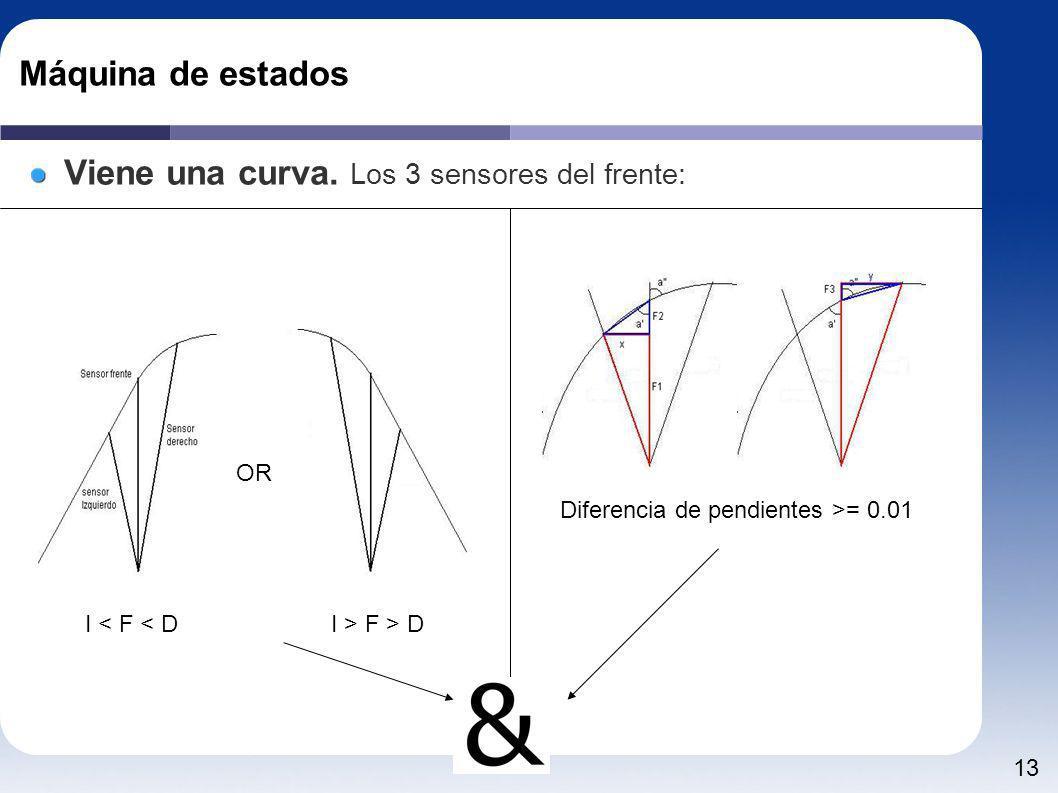 Diferencia de pendientes >= 0.01