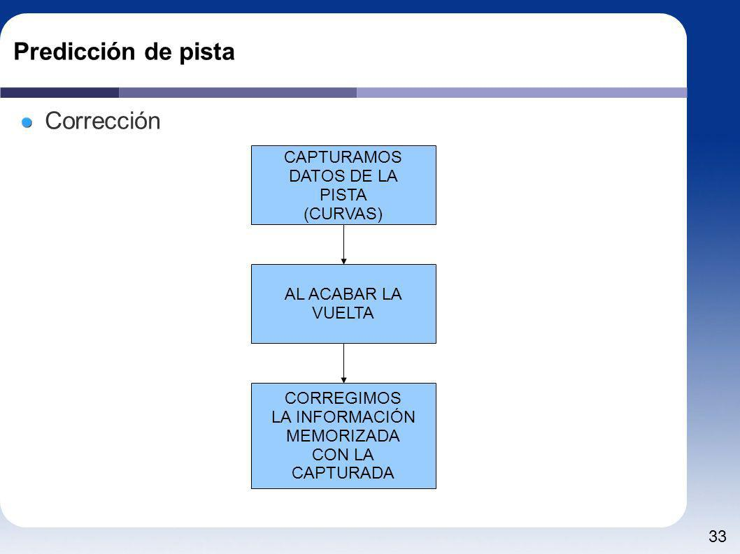 Predicción de pista Corrección CAPTURAMOS DATOS DE LA PISTA (CURVAS)
