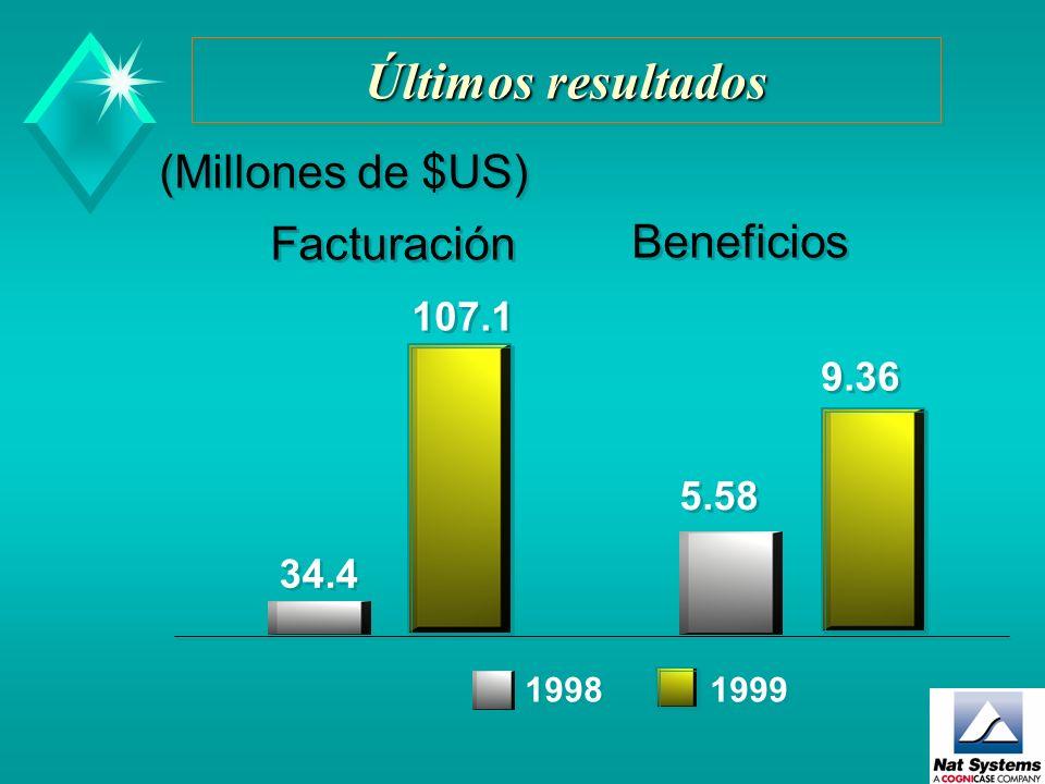 Últimos resultados (Millones de $US) Facturación Beneficios 107.1 9.36