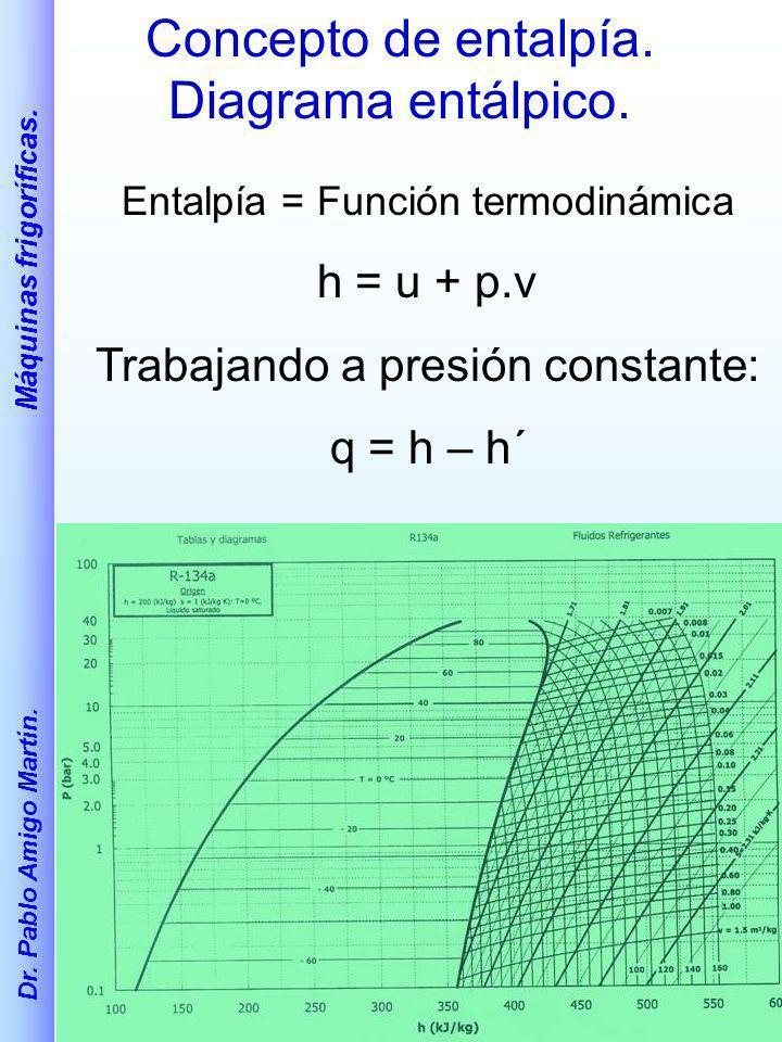Concepto de entalpía. Diagrama entálpico.