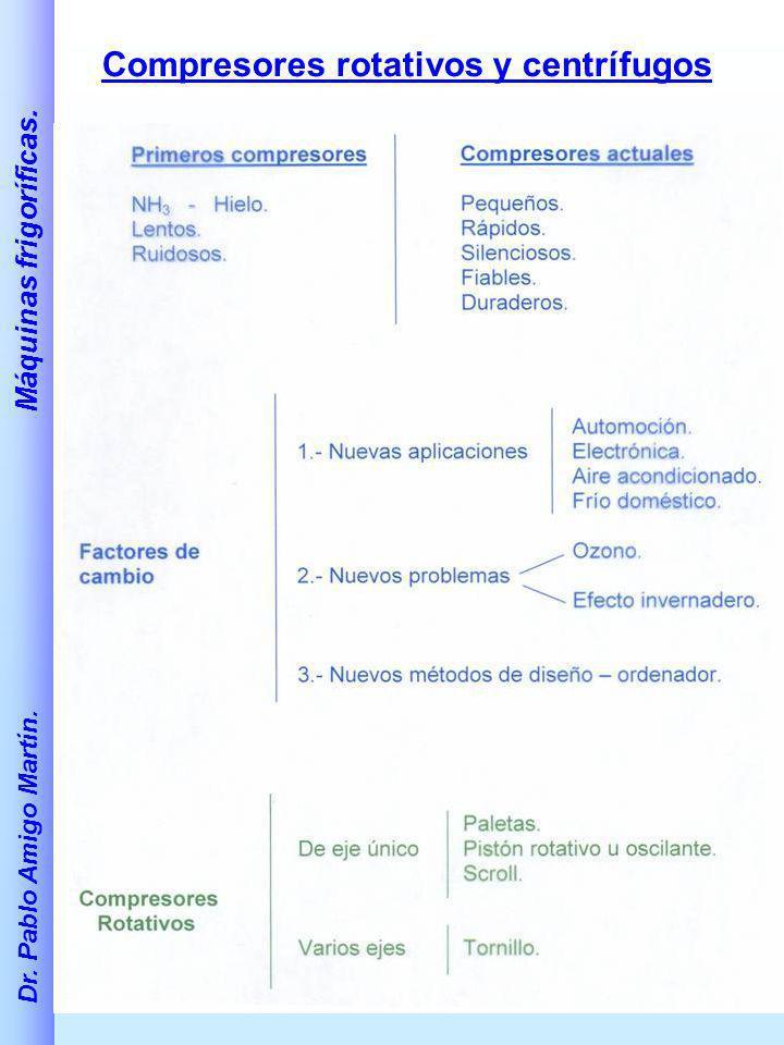 Compresores rotativos y centrífugos