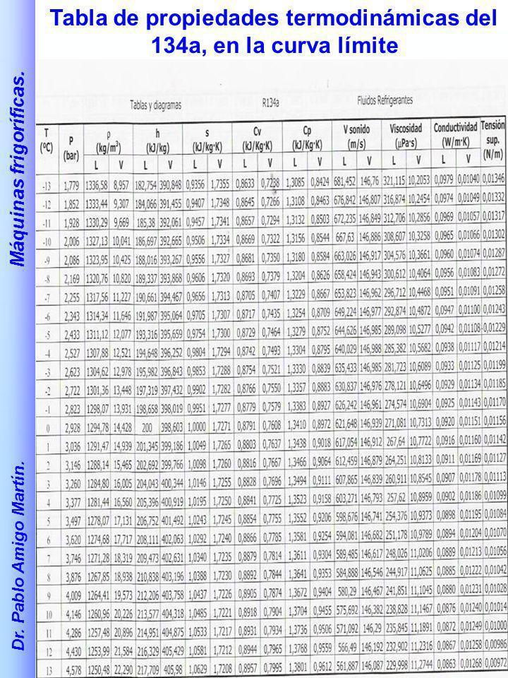 Tabla de propiedades termodinámicas del 134a, en la curva límite