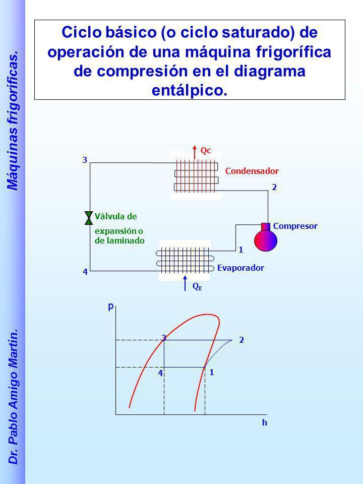 Ciclo básico (o ciclo saturado) de operación de una máquina frigorífica de compresión en el diagrama entálpico.