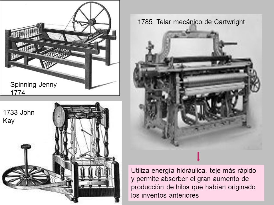 1785. Telar mecánico de Cartwright