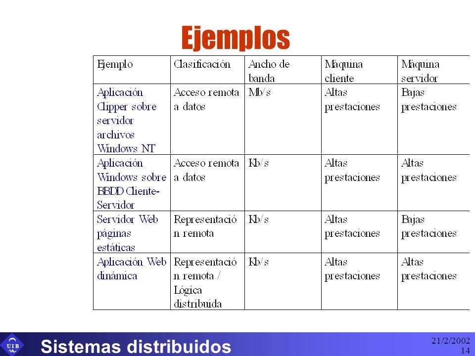 Ejemplos 21/2/2002 Sistemas distribuidos