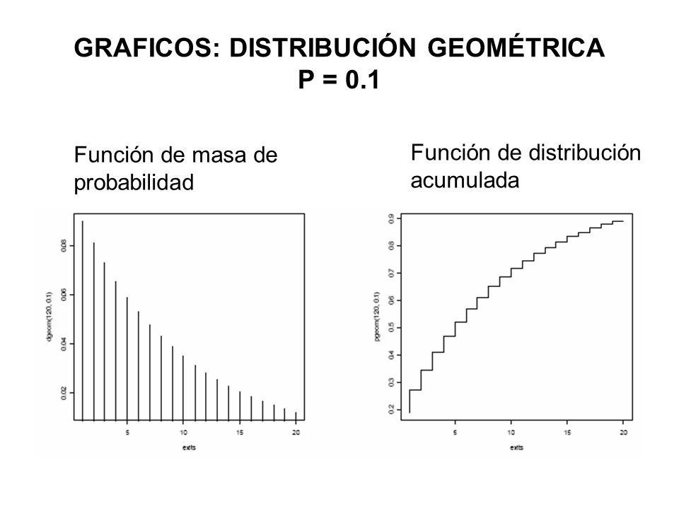 GRAFICOS: DISTRIBUCIÓN GEOMÉTRICA P = 0.1