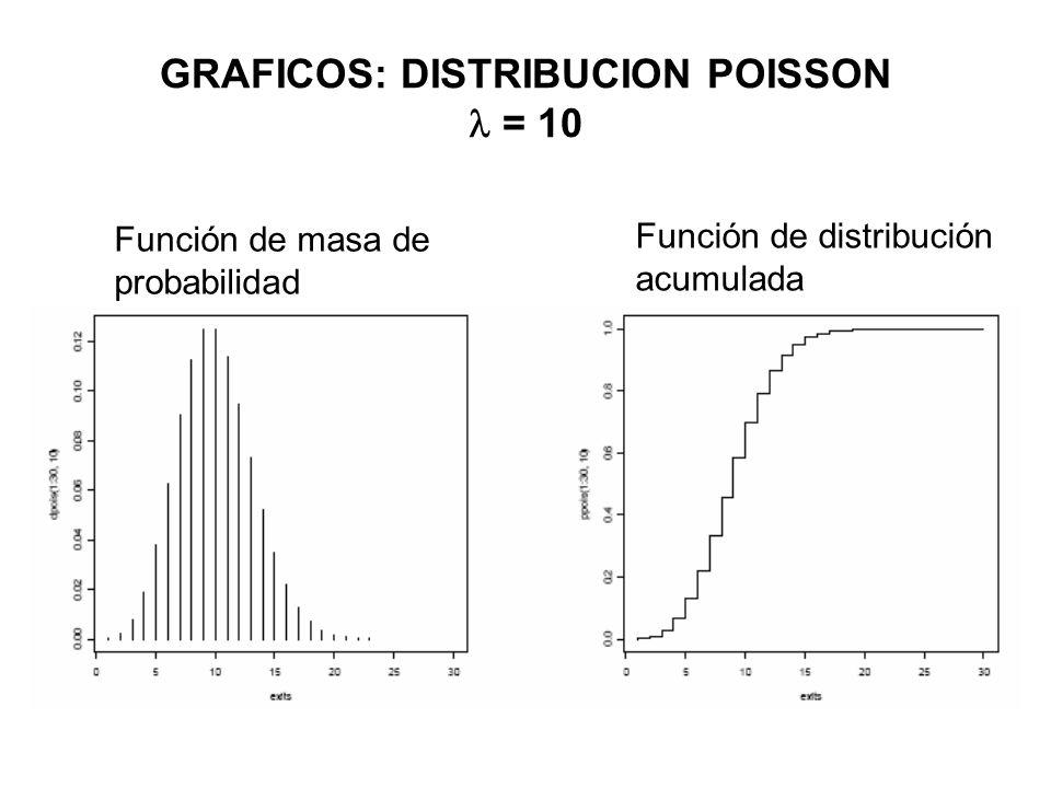 GRAFICOS: DISTRIBUCION POISSON  = 10