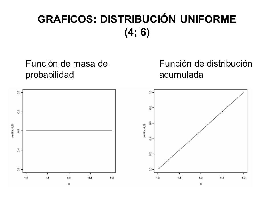 GRAFICOS: DISTRIBUCIÓN UNIFORME (4; 6)