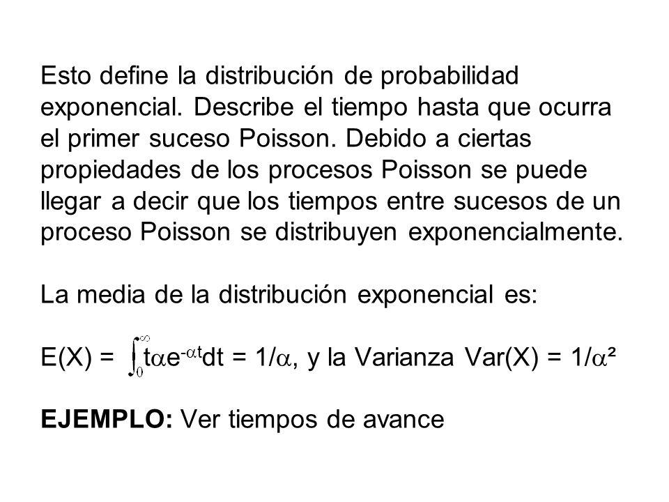 Esto define la distribución de probabilidad exponencial
