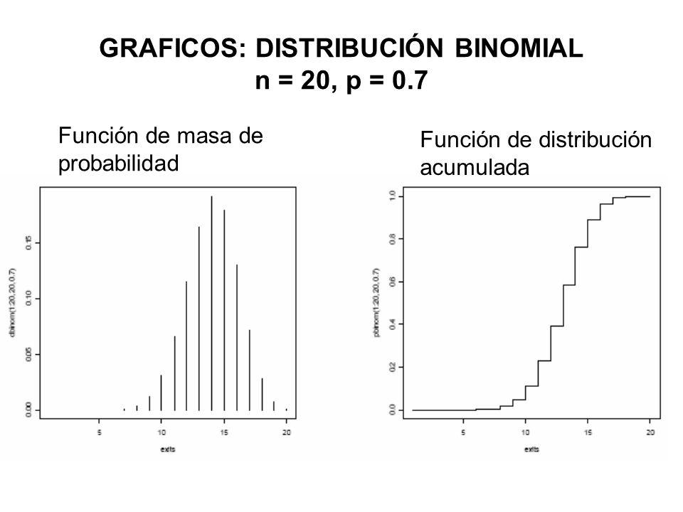 GRAFICOS: DISTRIBUCIÓN BINOMIAL n = 20, p = 0.7