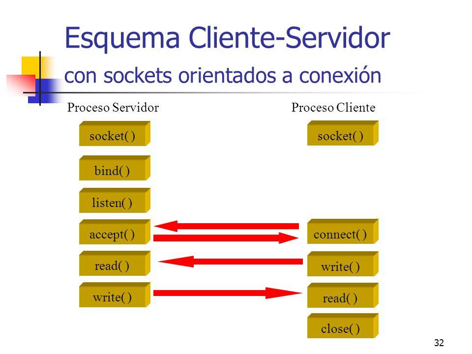 Esquema Cliente-Servidor con sockets orientados a conexión