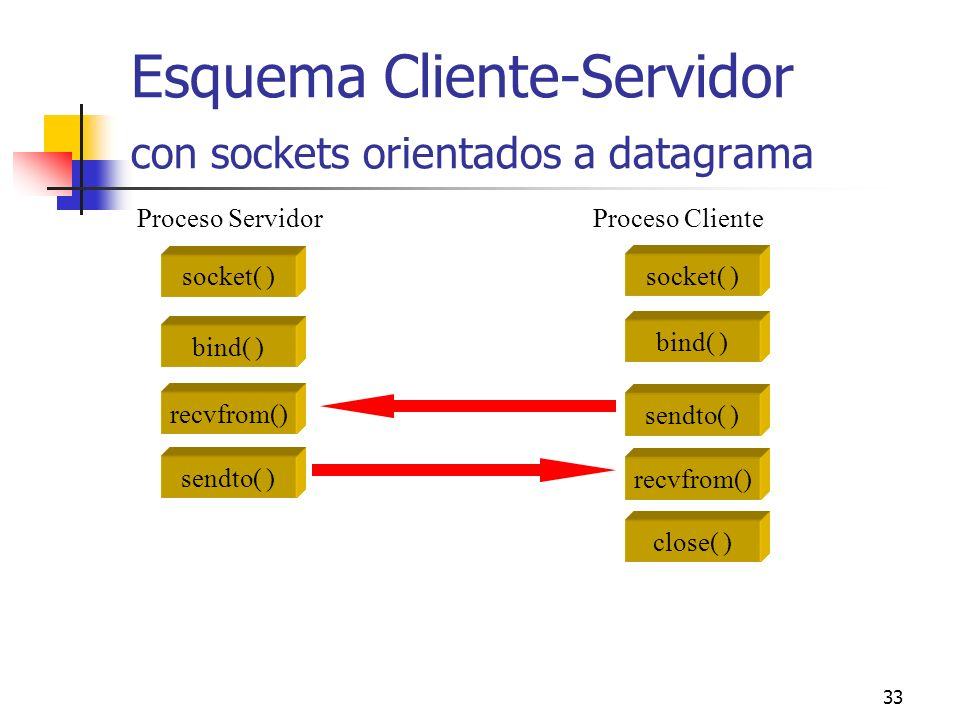 Esquema Cliente-Servidor con sockets orientados a datagrama