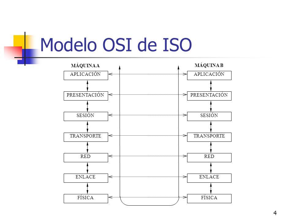 Modelo OSI de ISO MÁQUINA A MÁQUINA B APLICACIÓN APLICACIÓN