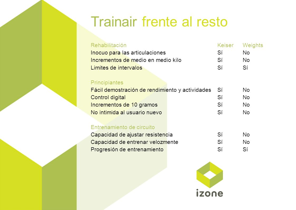 Trainair frente al resto