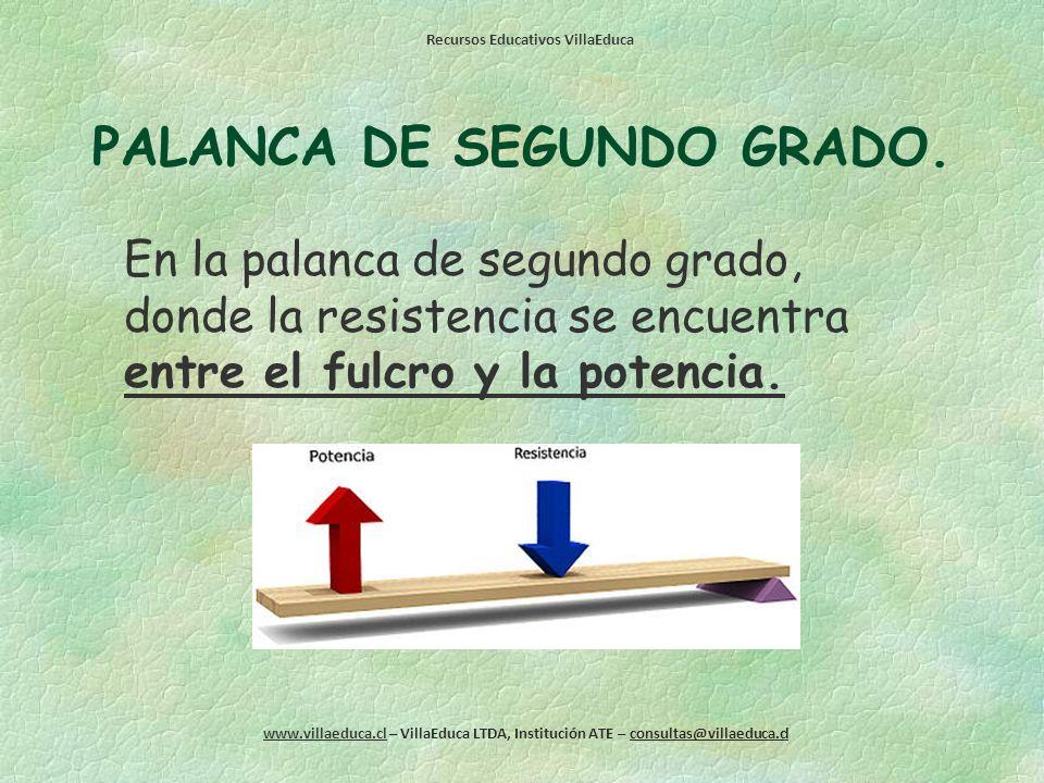 PALANCA DE SEGUNDO GRADO.