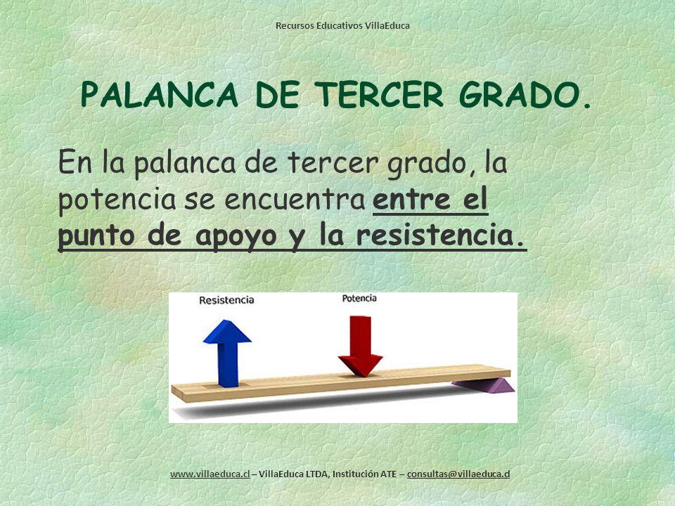 PALANCA DE TERCER GRADO.
