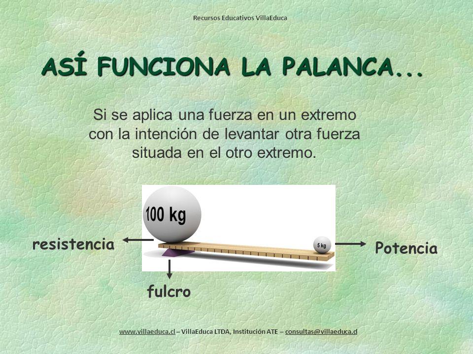 ASÍ FUNCIONA LA PALANCA...