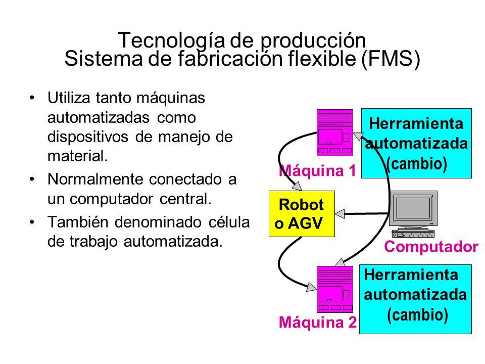 Tecnología de producción Sistema de fabricación flexible (FMS)