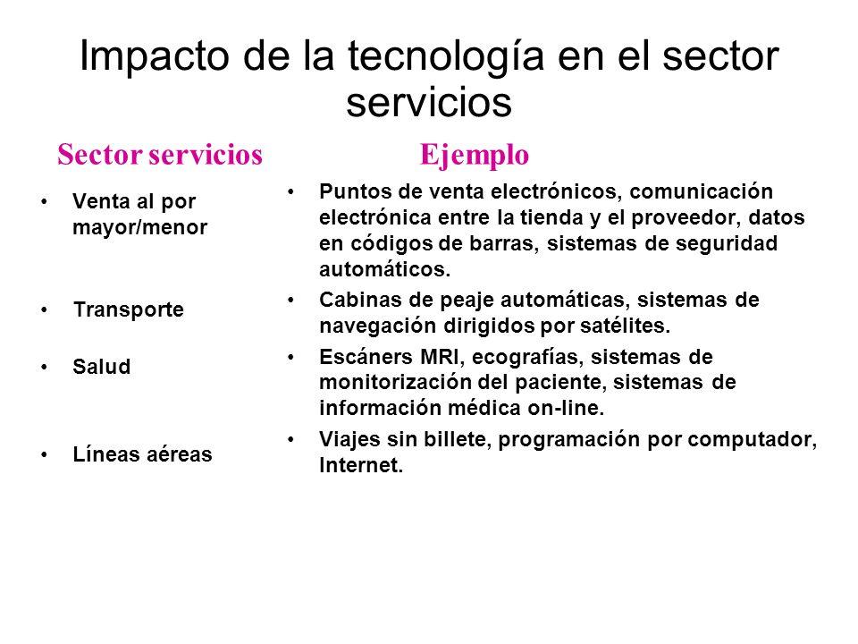 Impacto de la tecnología en el sector servicios