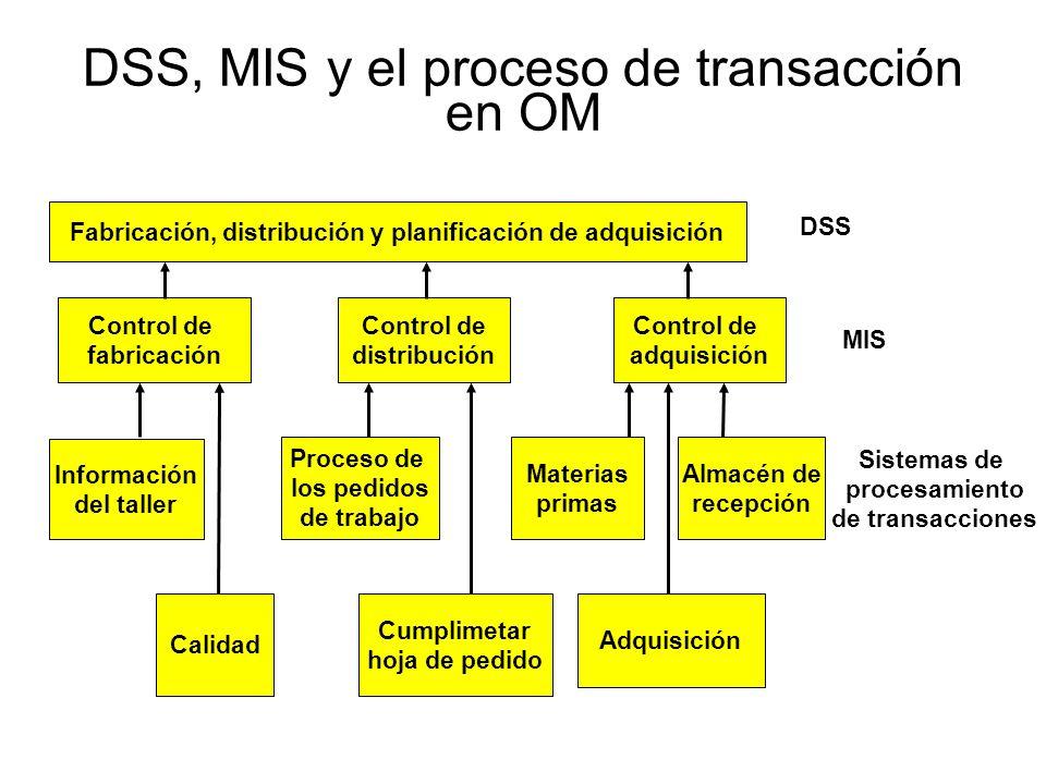 DSS, MIS y el proceso de transacción en OM