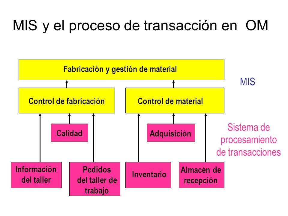 MIS y el proceso de transacción en OM