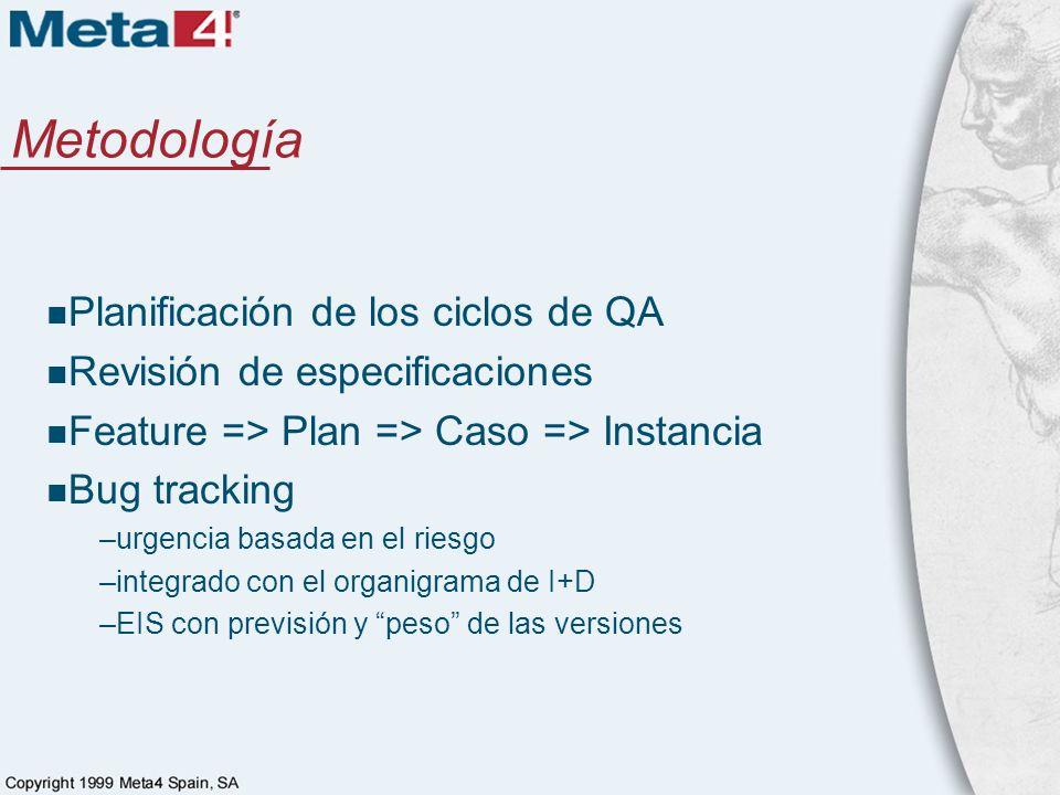 Metodología Planificación de los ciclos de QA