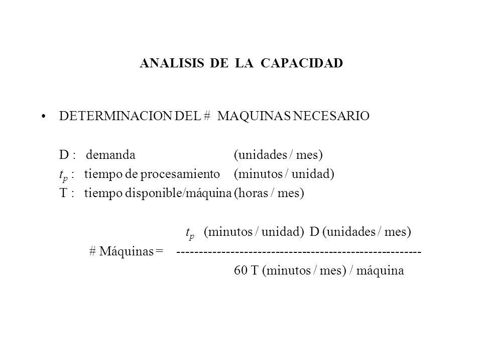 ANALISIS DE LA CAPACIDAD