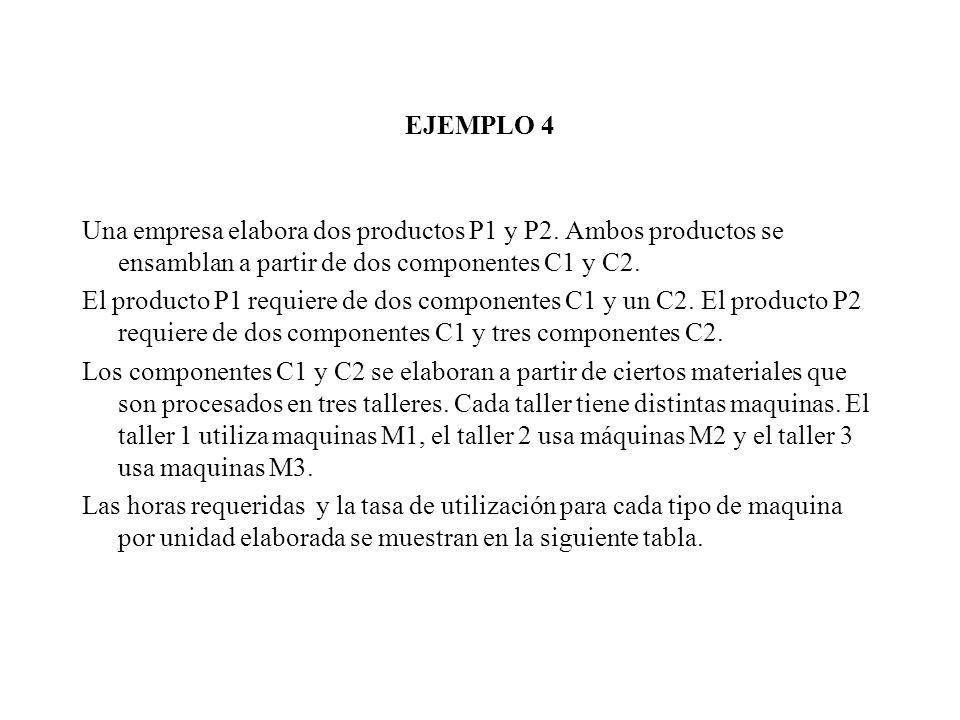 EJEMPLO 4 Una empresa elabora dos productos P1 y P2. Ambos productos se ensamblan a partir de dos componentes C1 y C2.