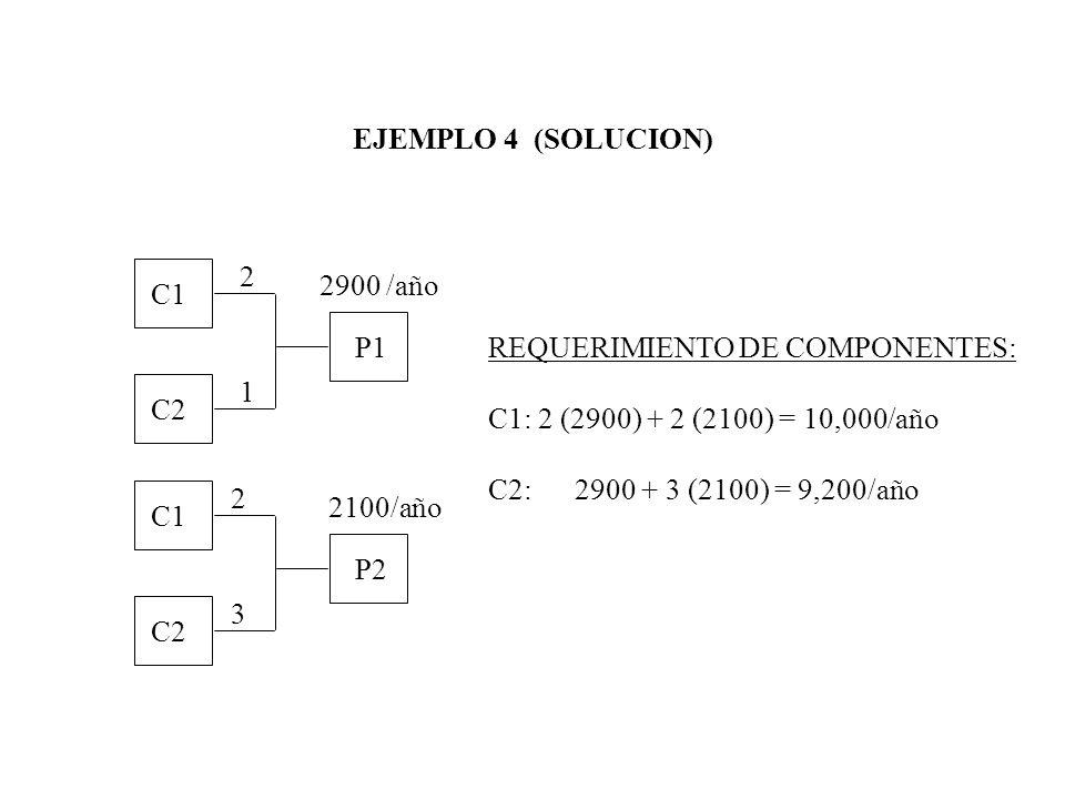 EJEMPLO 4 (SOLUCION) 2. 2900 /año. C1. P1. REQUERIMIENTO DE COMPONENTES: C1: 2 (2900) + 2 (2100) = 10,000/año.
