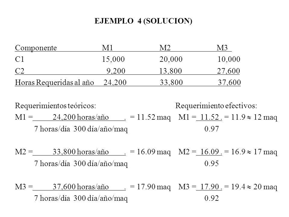 EJEMPLO 4 (SOLUCION) Componente M1 M2 M3.