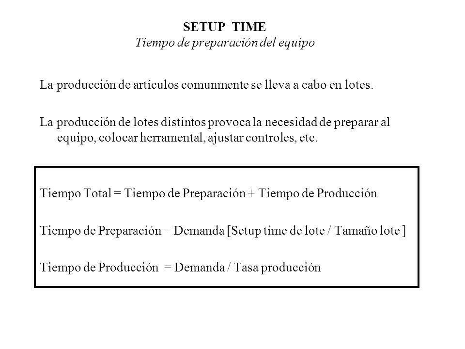 SETUP TIME Tiempo de preparación del equipo