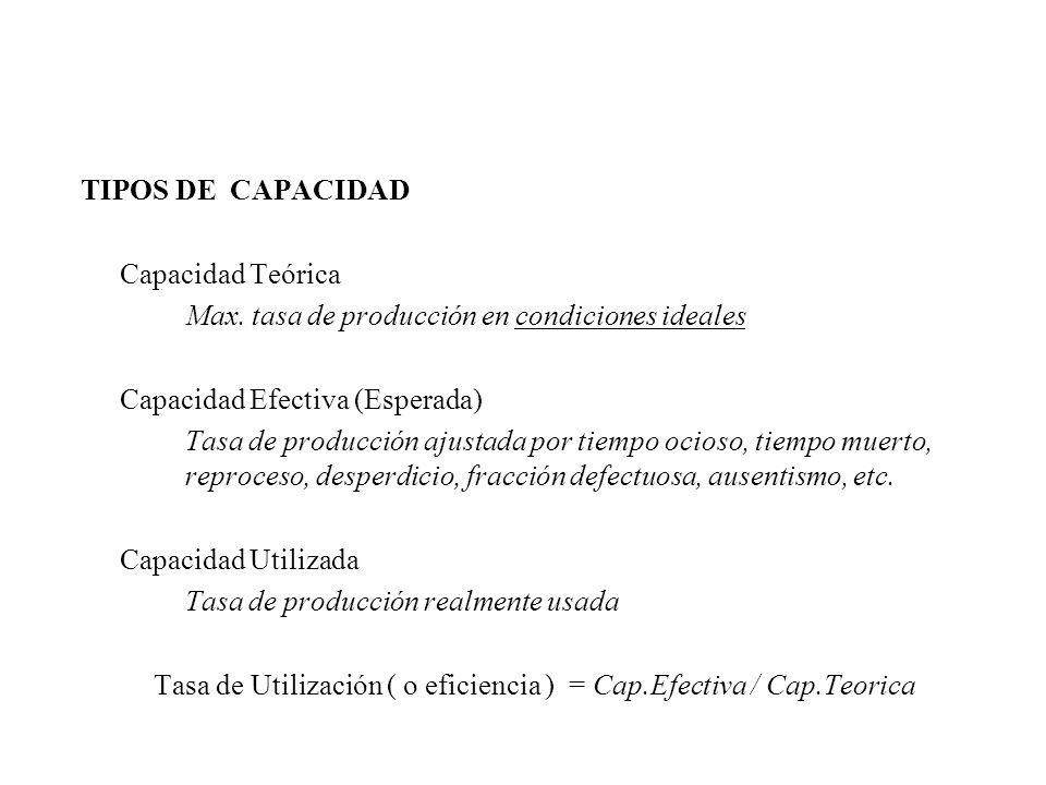 Tasa de Utilización ( o eficiencia ) = Cap.Efectiva / Cap.Teorica
