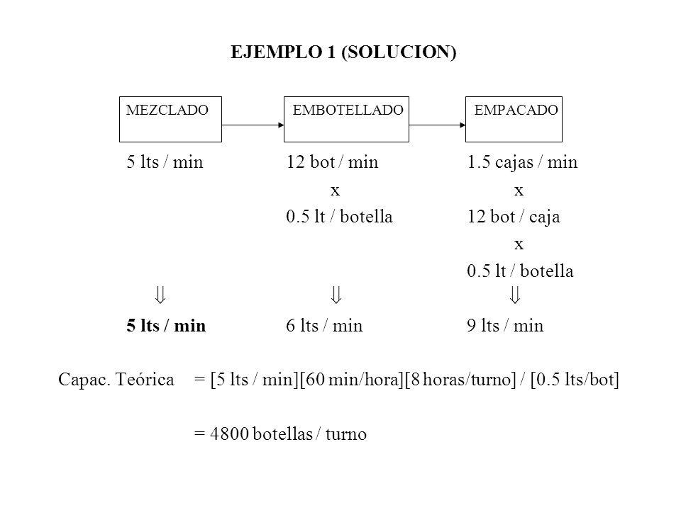 5 lts / min 12 bot / min 1.5 cajas / min x x