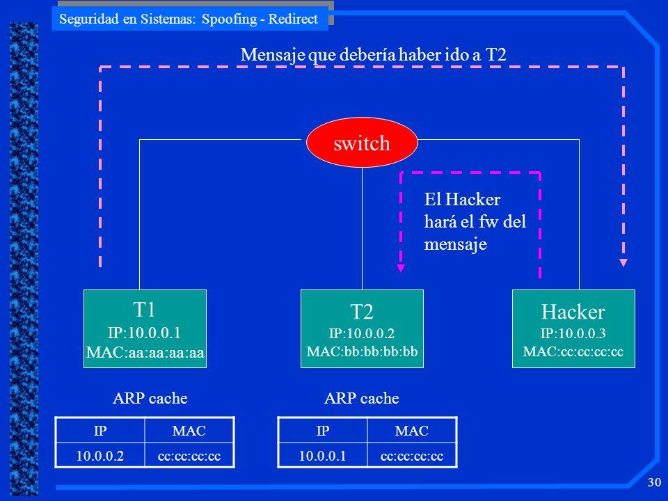 T1 T2 Hacker switch Mensaje que debería haber ido a T2 El Hacker