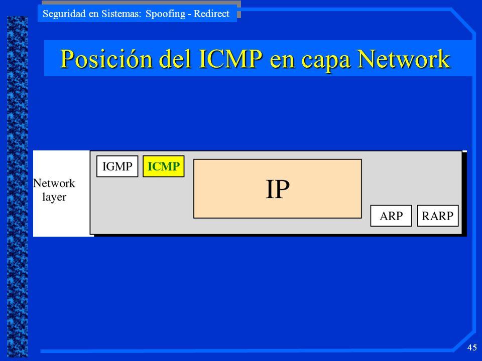 Posición del ICMP en capa Network