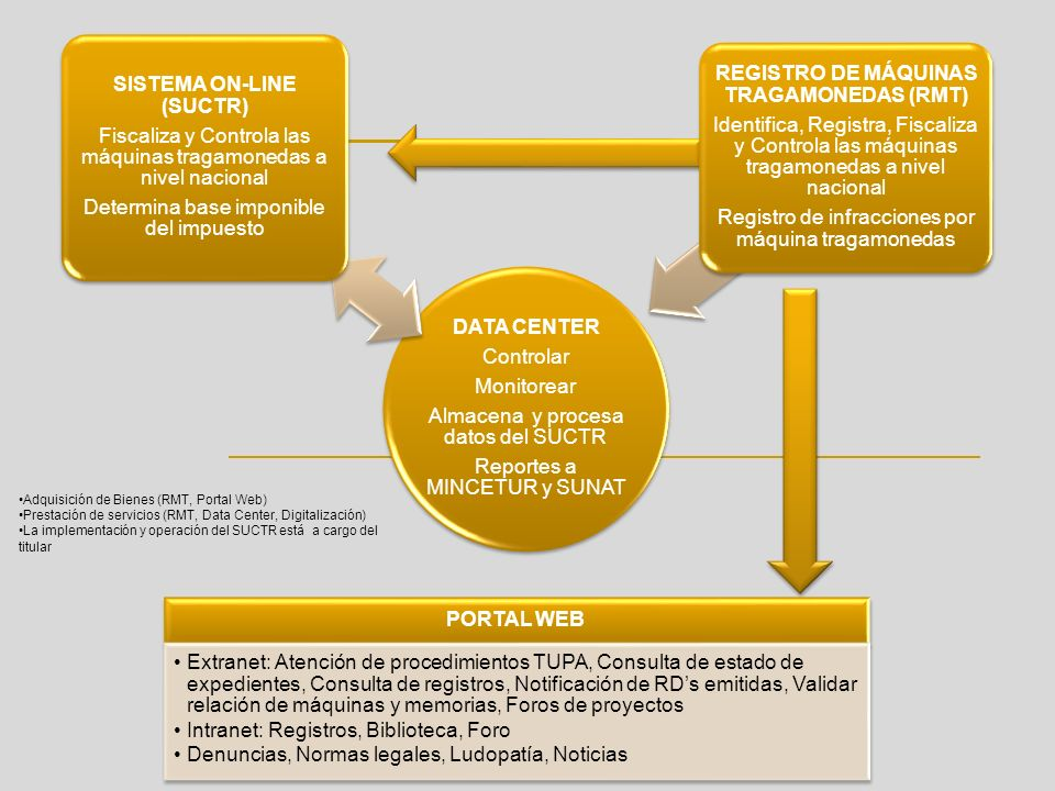 SISTEMA ON-LINE (SUCTR) REGISTRO DE MÁQUINAS TRAGAMONEDAS (RMT)