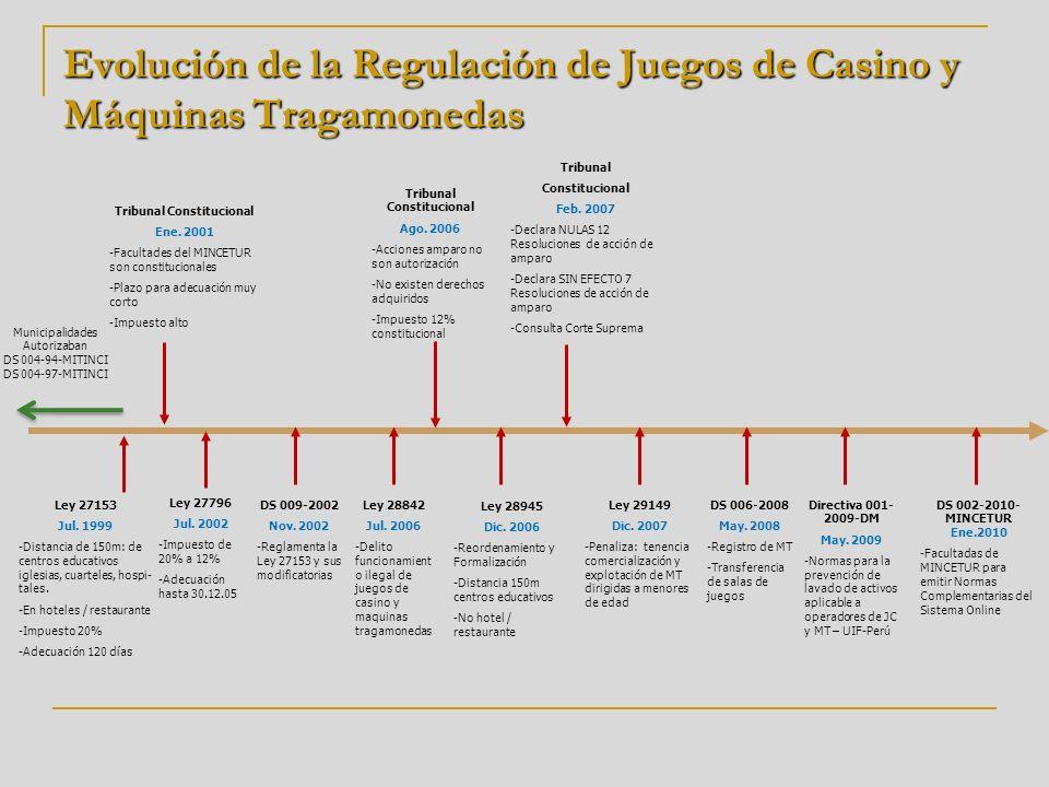 Tribunal Constitucional Tribunal Constitucional