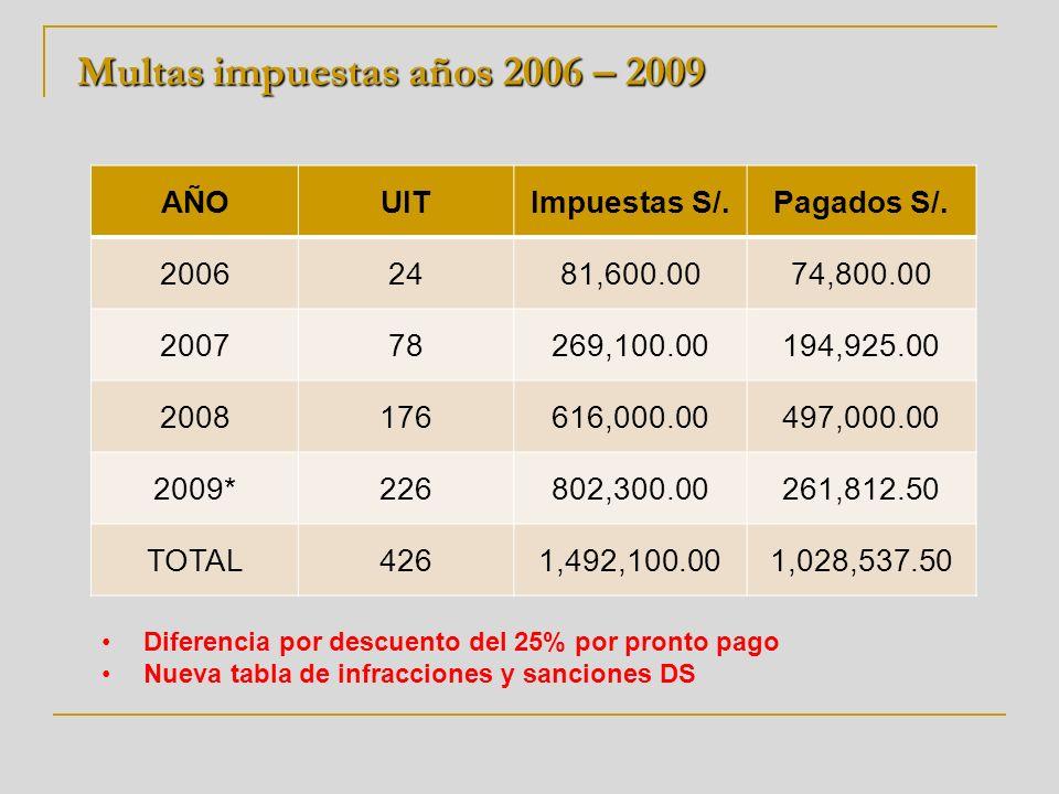 Multas impuestas años 2006 – 2009