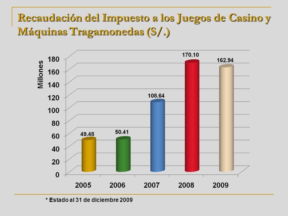 Recaudación del Impuesto a los Juegos de Casino y Máquinas Tragamonedas (S/.)