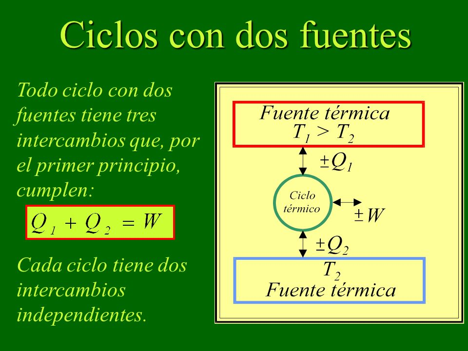 Ciclos con dos fuentes Todo ciclo con dos fuentes tiene tres intercambios que, por el primer principio, cumplen: