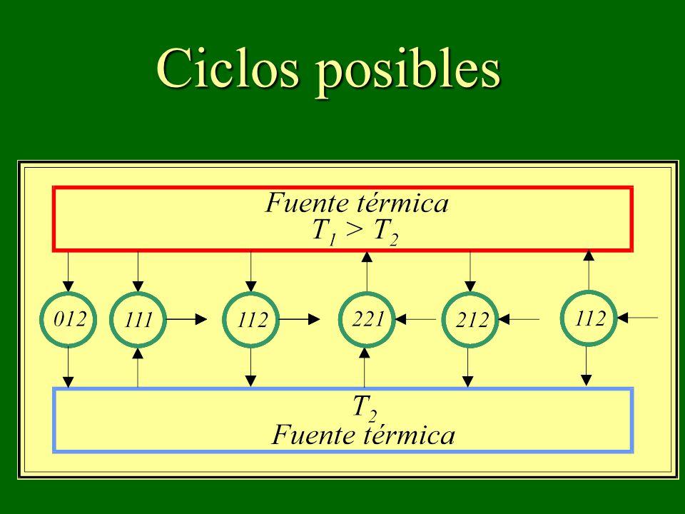 Ciclos posibles