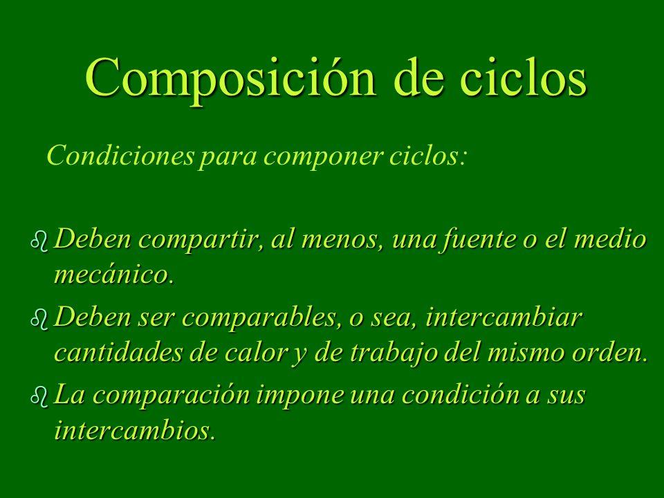 Composición de ciclos Condiciones para componer ciclos: