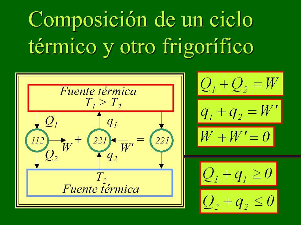 Composición de un ciclo térmico y otro frigorífico