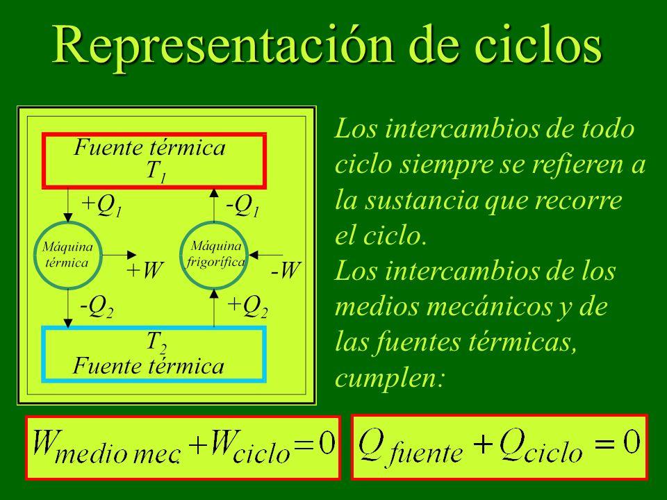 Representación de ciclos