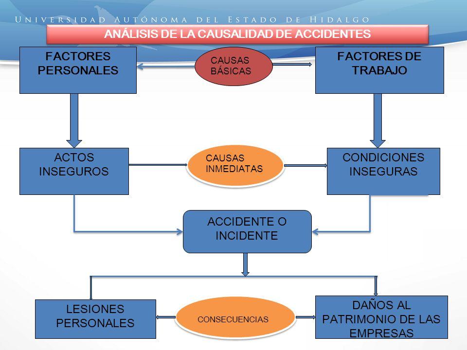 ANÁLISIS DE LA CAUSALIDAD DE ACCIDENTES